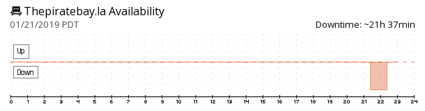 ThePirateBay.la availability chart