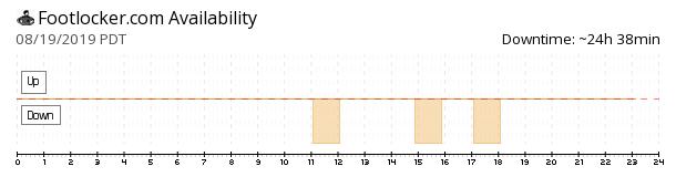 Footlocker availability chart