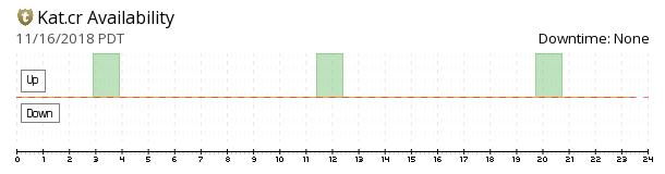 KAT - Kickass Torrents availability chart