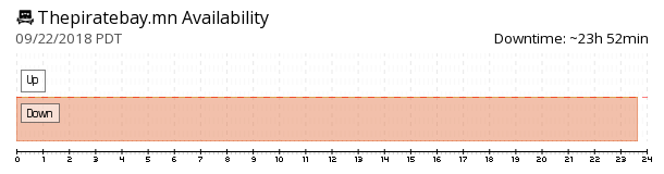 ThePirateBay.mn availability chart