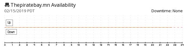 ThePirateBay.mn availability chart
