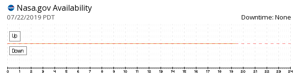 Nasa availability chart