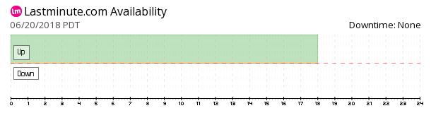 Lastminute availability chart
