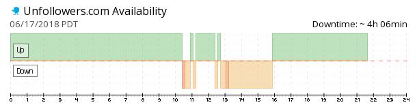 Unfollowers availability chart