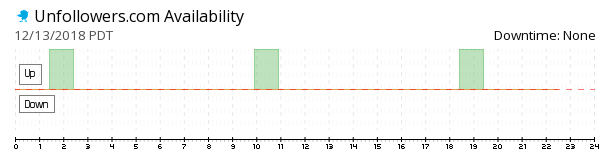 Unfollowers availability chart