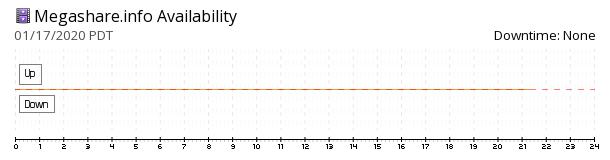 Megashare availability chart