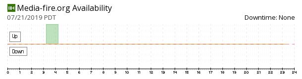 Media-fire availability chart