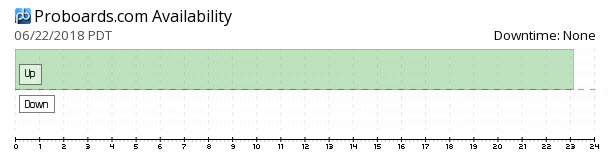 ProBoards availability chart