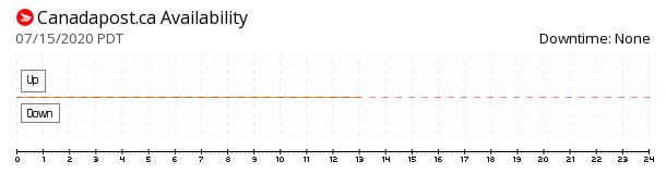 Canada Post availability chart