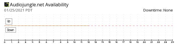 AudioJungle availability chart
