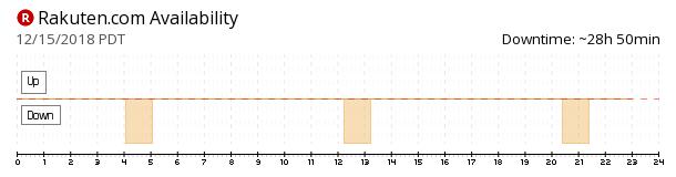 Rakuten availability chart