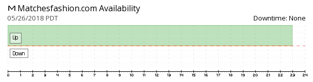 Matchesfashion availability chart