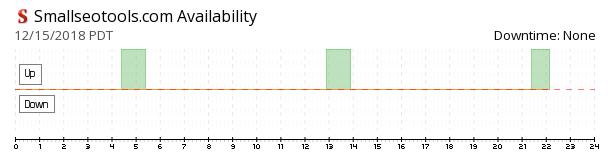 SmallSeoTools availability chart