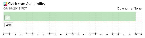 Slack availability chart