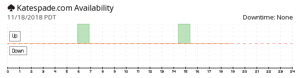 KateSpade.com availability chart
