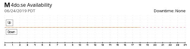 4do.se availability chart