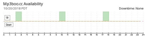 mp3boo availability chart