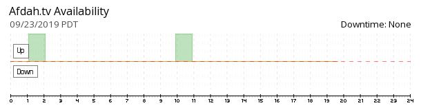 Afdah availability chart