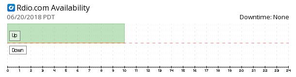 Rdio availability chart
