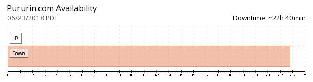 Pururin availability chart