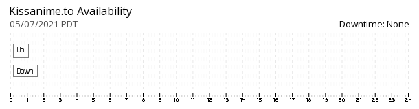 Kissanime.to availability chart