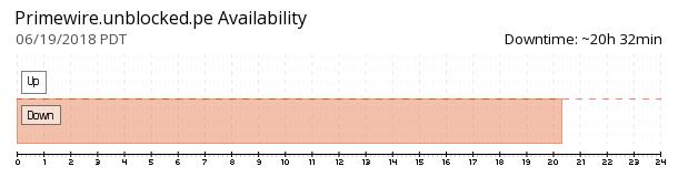Primewire Unblocked availability chart