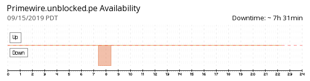 Primewire Unblocked availability chart