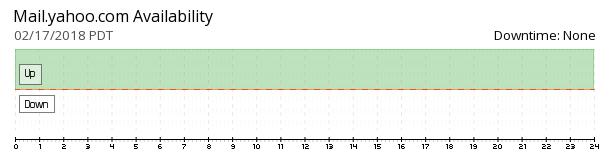 Yahoo Mail availability chart