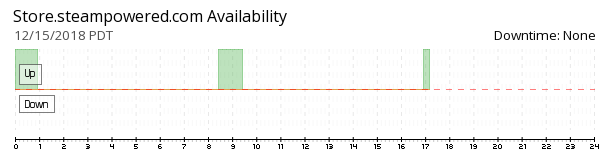 Steampowered Store availability chart