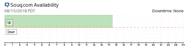 Souq availability chart