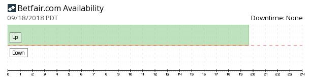 Betfair availability chart