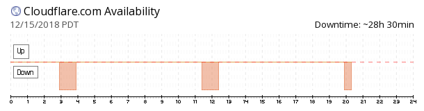 CloudFlare availability chart