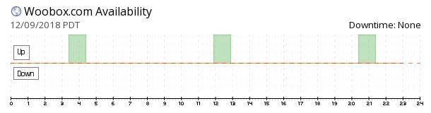 Woobox availability chart