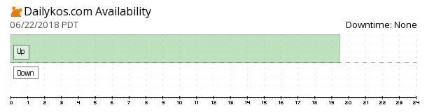 Dailykos availability chart
