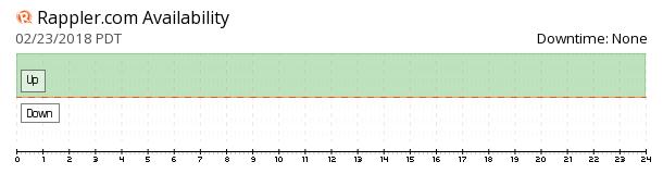 Rappler availability chart