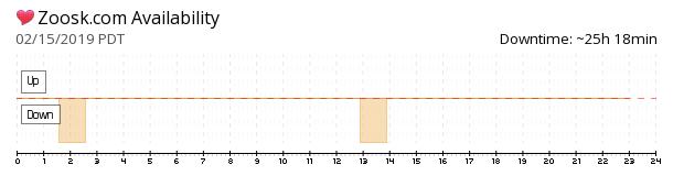 Zoosk availability chart