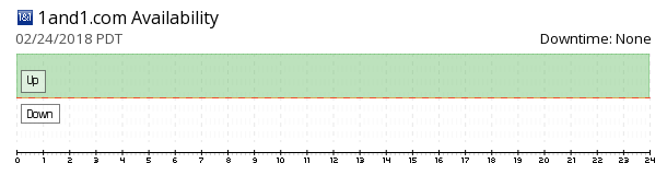 1and1 availability chart