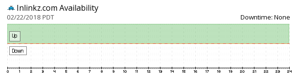Inlinkz availability chart