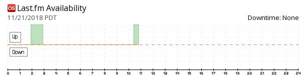 Last.fm availability chart